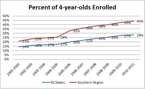 Percent of 4-year-olds Enrolled