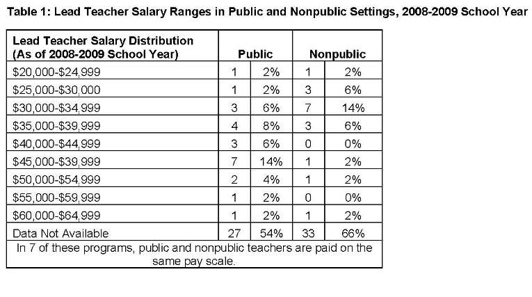 preschool teacher wage highly qualified teachers the workforce early education 740