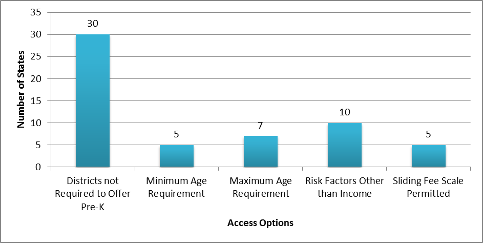 Figure 3. Number of States Permitting Local Choice of Prekindergarten Assessment