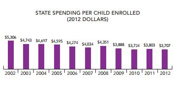 NY state spending