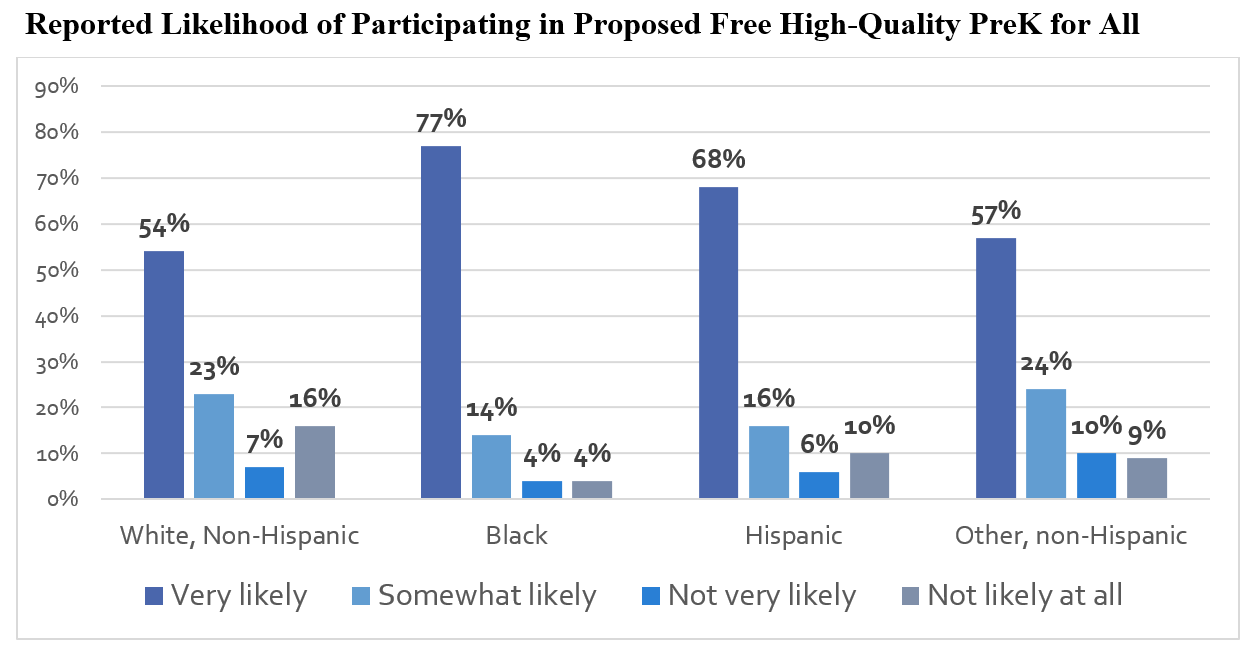 This graph shows the reported likelihood of participating in proposed free high-quality pre-K for all.